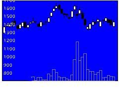 3900クラウドワークスの株価チャート