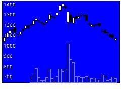 3902MDVの株式チャート