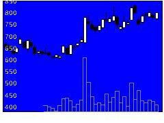 3903gumiの株価チャート