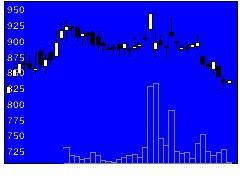 3904カヤックの株式チャート