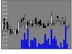 3905データセクの株価チャート