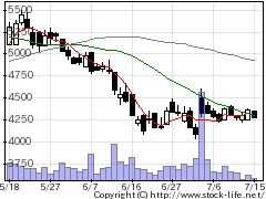 3906ALBERTの株価チャート