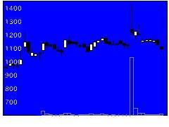 3907シリコンスタの株式チャート
