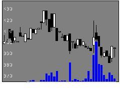 3908コラボスの株式チャート