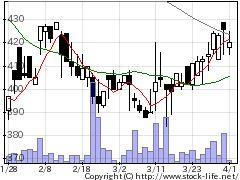 3910エムケイシステムの株価チャート