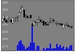 3911Aimingの株式チャート