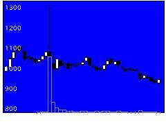 3912モバイルファクトリーの株価チャート
