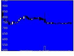 3913sMedioの株価チャート