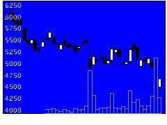3914JIG−SAWの株価チャート