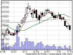 3914JIGSAWの株価チャート