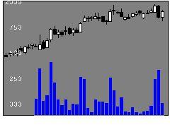 3915テラスカイの株価チャート