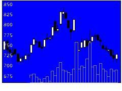 3917アイリッジの株価チャート