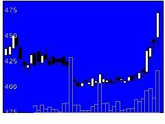 3920アイビーシーの株式チャート