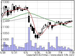 3921ネオジャパンの株価チャート