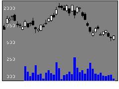3923ラクスの株価チャート