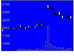 3925ダブルスタンダードの株価チャート
