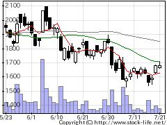3926オープンドアの株価チャート