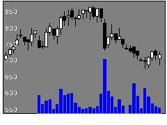 3927F−ブレインの株式チャート
