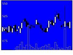 3928マイネットの株式チャート