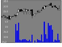 3930はてなの株価チャート