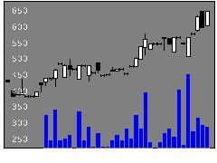 3931バリューゴルフの株価チャート