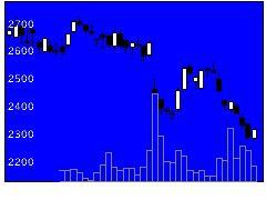 3932アカツキの株式チャート