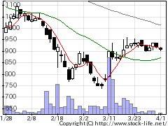 3933チエルの株価チャート