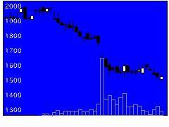 3934ベネフィットジャパンの株価チャート