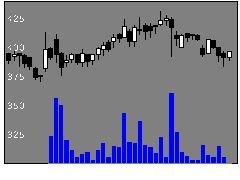 3935エディアの株価チャート