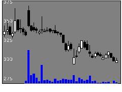 3936GWの株式チャート