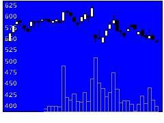3939カナミックNの株式チャート