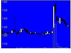 3940ノムラシスの株価チャート