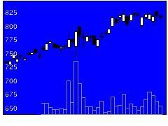 3941レンゴーの株価チャート