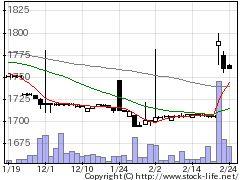 3943大石産の株式チャート