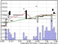 3944古林紙工の株価チャート
