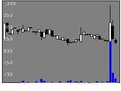 3945スパバッグの株価チャート