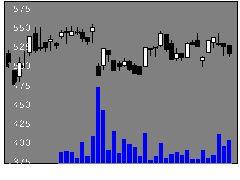 3946トーモクの株式チャート