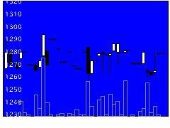 3947ダイナパックの株価チャート