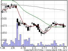 3948光ビジネスの株式チャート