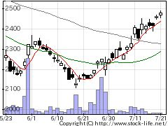 3950ザ・パックの株価チャート
