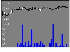 3952中央紙器の株価チャート