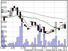 3953大村紙業の株価チャート