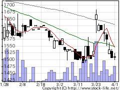 3954昭和パックスの株式チャート