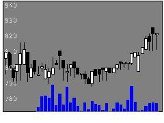 3955イムラ封筒の株価チャート