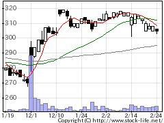 3956国際チャートの株価チャート