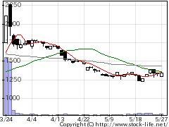 3960バリューデザの株式チャート