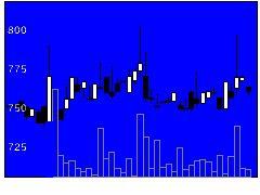 3961シルバエッグの株式チャート