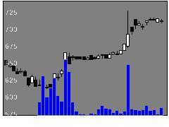 3965キャピタルAの株価チャート