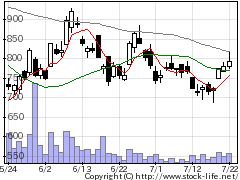 3966ユーザベースの株式チャート