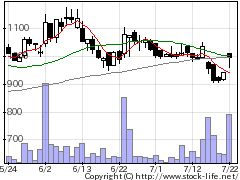 3967エルテスの株価チャート